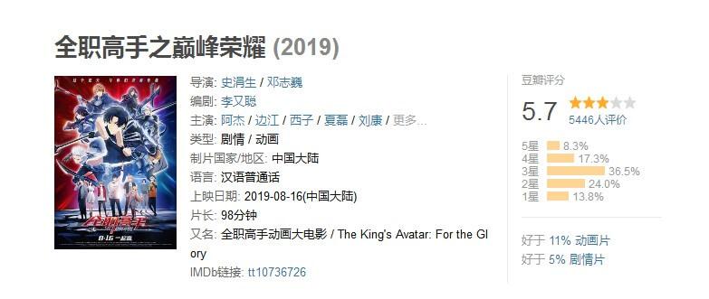 《全职高手之巅峰荣耀》票房超4000万 豆瓣5.7、猫眼8.9分-亲亲动漫网